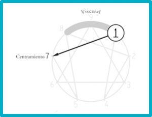 Eneatipo 1: el que quiere ser perfecto - Borja Vilaseca